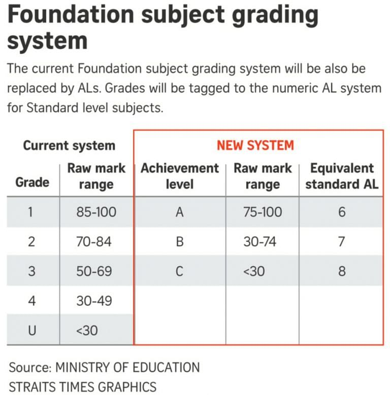 7 Burning Questions About The New Psle Scoring System Answered The Singapore Women S Weekly