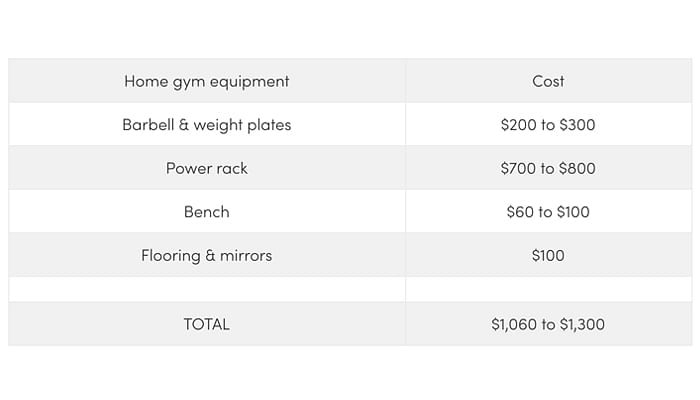home-gym-cost-singapore-weightlifiting