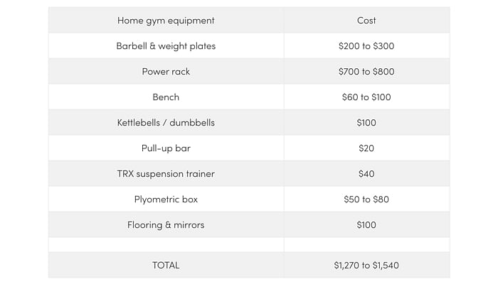 home-gym-total-cost-singapore