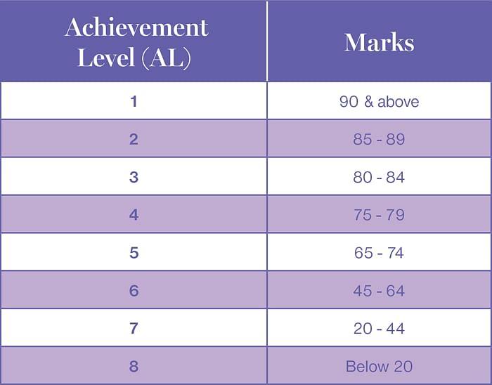New PSLE Achievement Level 2016