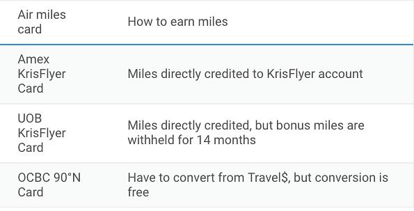 Air Miles 6